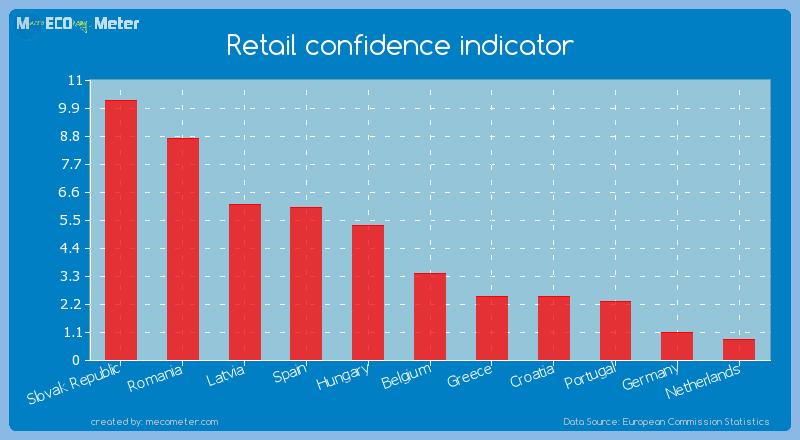 Retail confidence indicator of Belgium