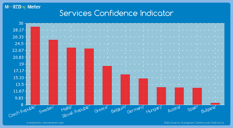 Services Confidence Indicator of Belgium