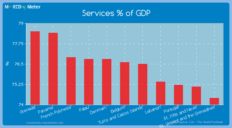 Services % of GDP of Belgium