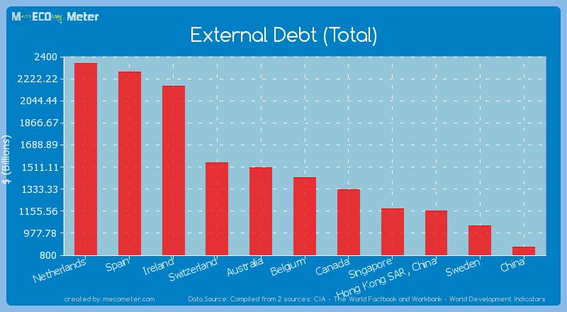 External Debt (Total) of Belgium