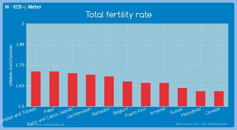 Total fertility rate of Belgium