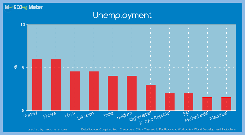 Unemployment of Belgium