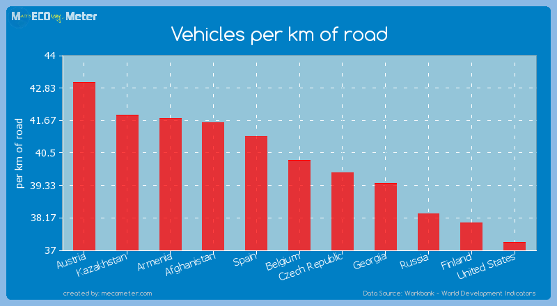Vehicles per km of road of Belgium