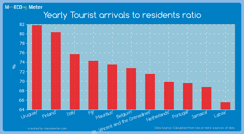 Yearly Tourist arrivals to residents ratio of Belgium