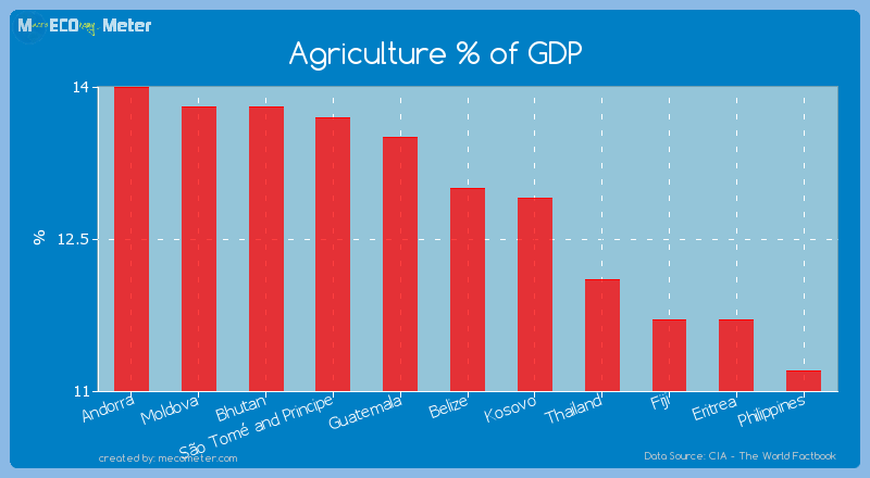 Agriculture % of GDP of Belize