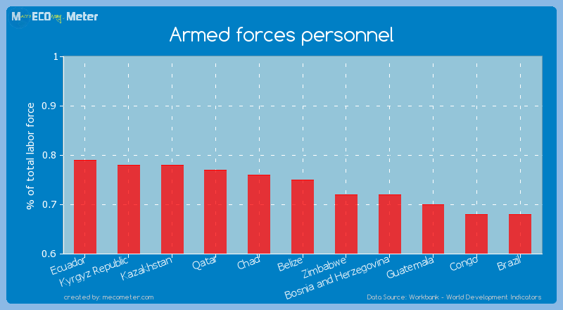 Armed forces personnel of Belize
