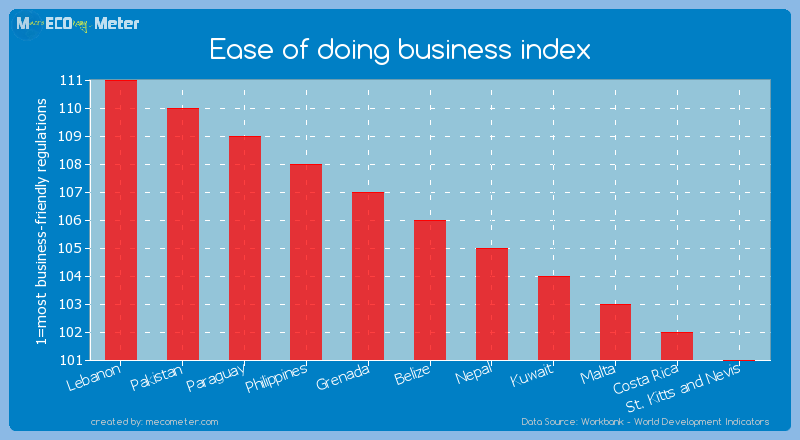 Ease of doing business index of Belize
