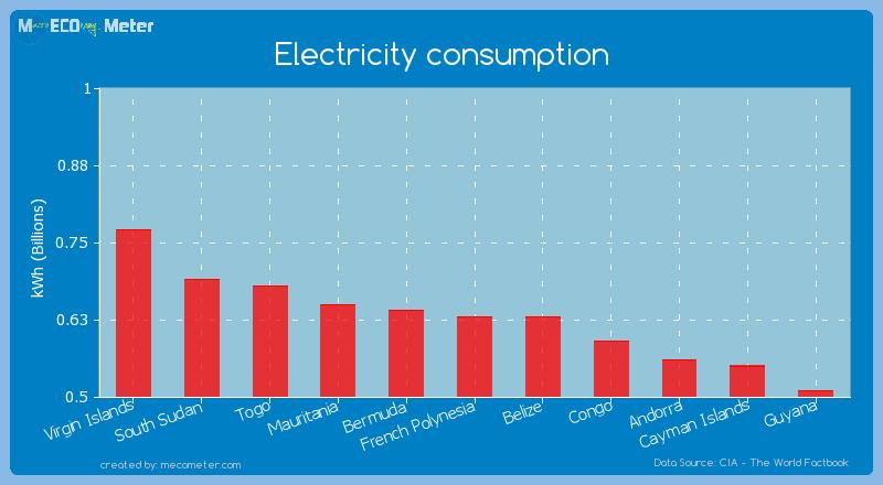 Electricity consumption of Belize