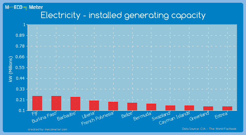 Electricity - installed generating capacity of Belize