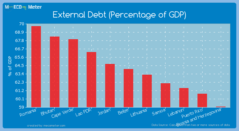 External Debt (Percentage of GDP) of Belize