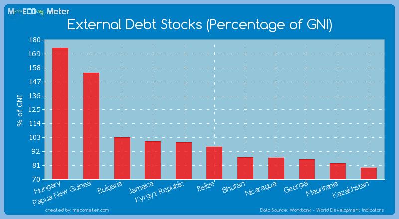 External Debt Stocks (Percentage of GNI) of Belize