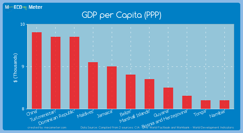 GDP per Capita (PPP) of Belize