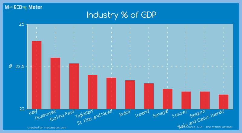 Industry % of GDP of Belize