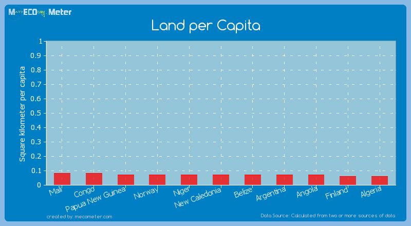 Land per Capita of Belize