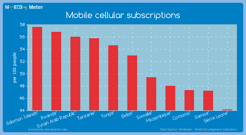 Mobile cellular subscriptions of Belize