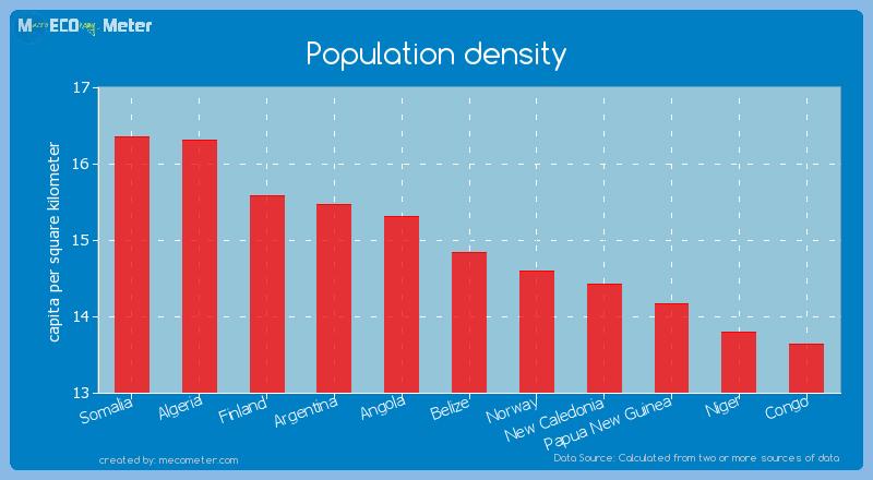Population density of Belize