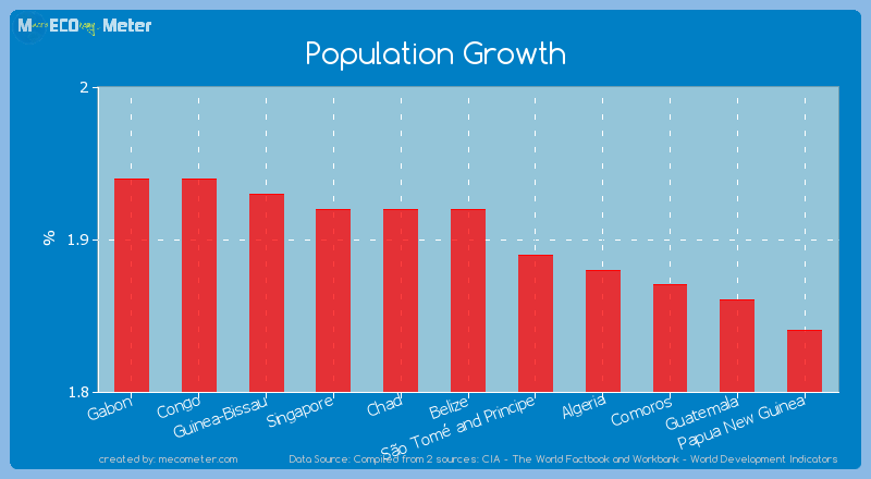 Population Growth of Belize