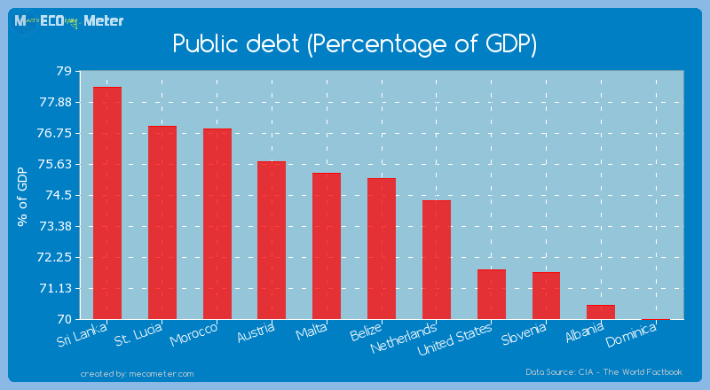 Public debt (Percentage of GDP) of Belize