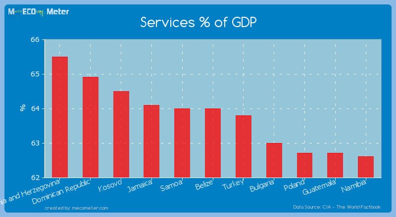 Services % of GDP of Belize