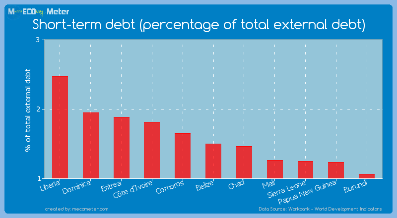 Short-term debt (percentage of total external debt) of Belize