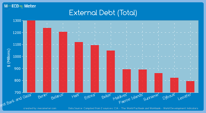 External Debt (Total) of Belize
