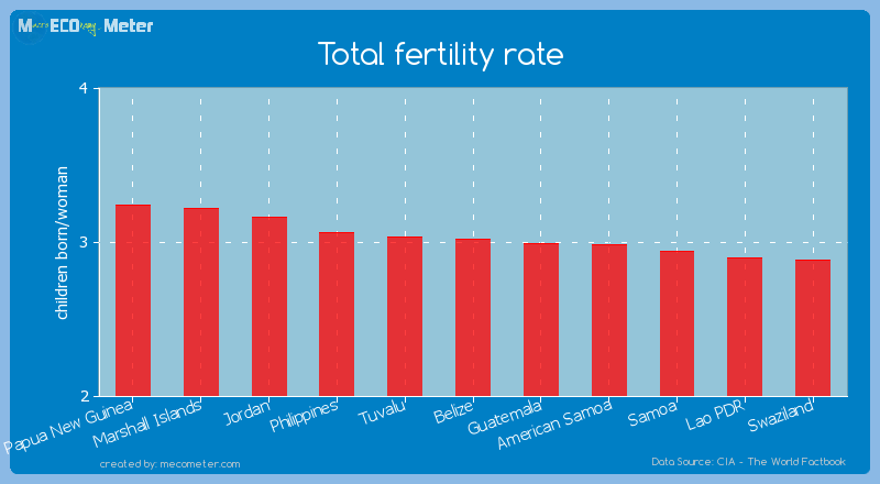 Total fertility rate of Belize