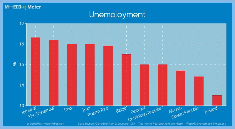 Unemployment of Belize
