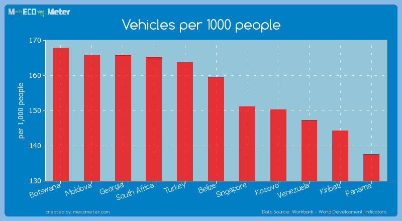 Vehicles per 1000 people of Belize