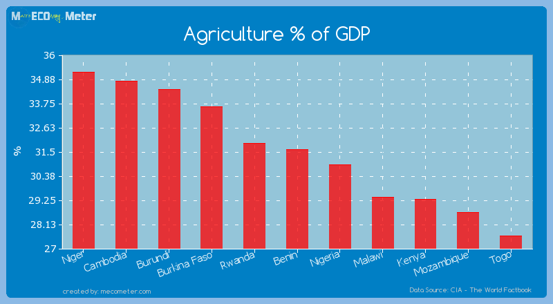 Agriculture % of GDP of Benin