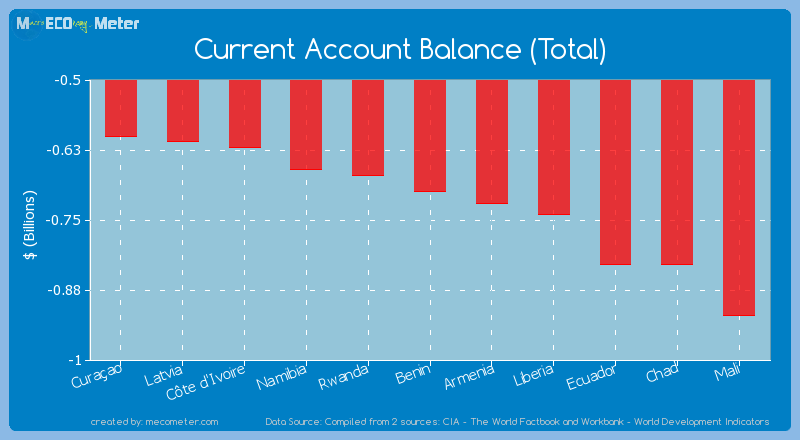Current Account Balance (Total) of Benin