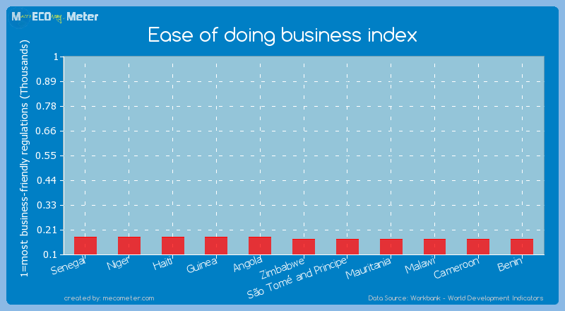 Ease of doing business index of Benin