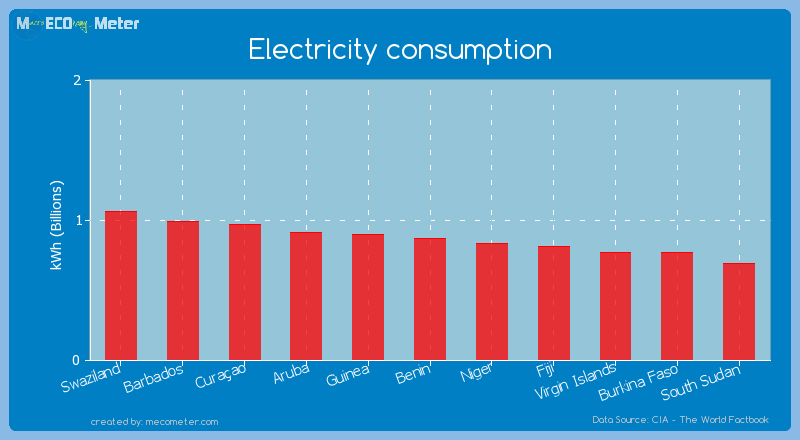 Electricity consumption of Benin