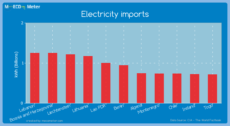 Electricity imports of Benin