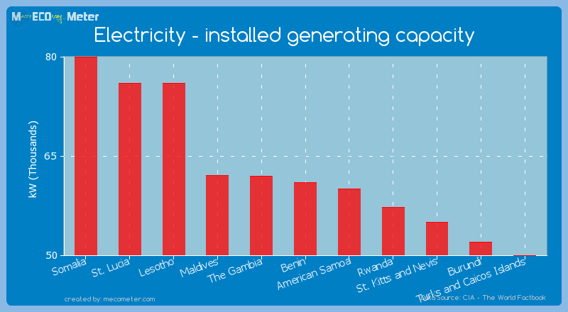 Electricity - installed generating capacity of Benin