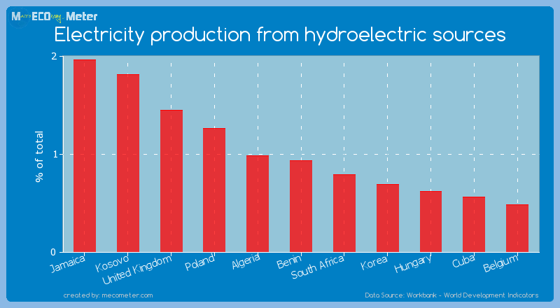 Electricity production from hydroelectric sources of Benin