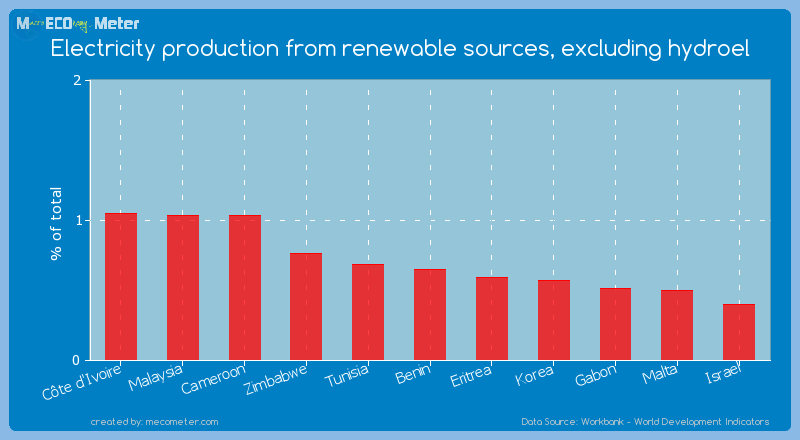 Electricity production from renewable sources, excluding hydroel of Benin