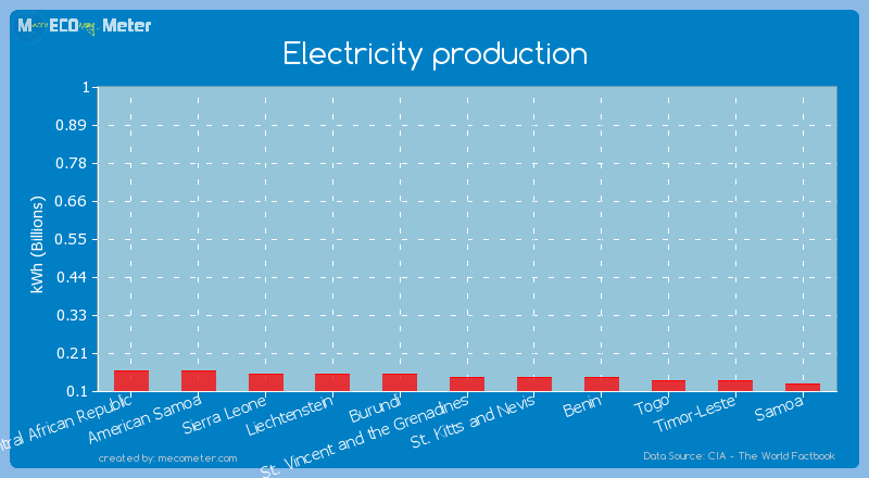 Electricity production of Benin