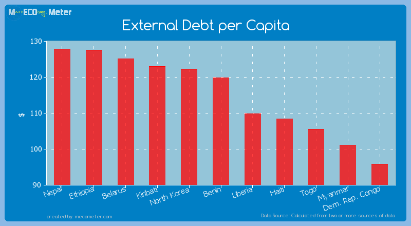 External Debt per Capita of Benin