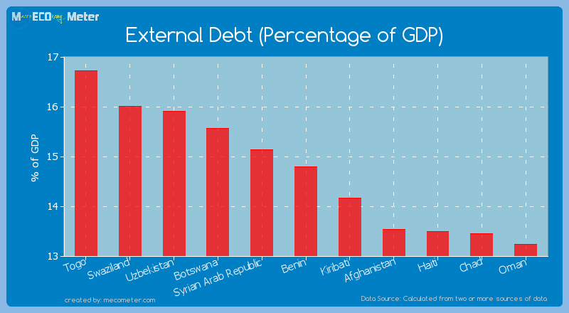 External Debt (Percentage of GDP) of Benin