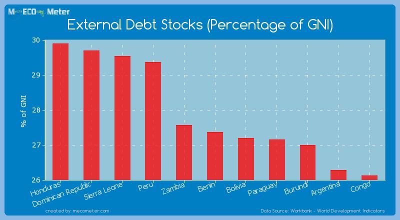 External Debt Stocks (Percentage of GNI) of Benin