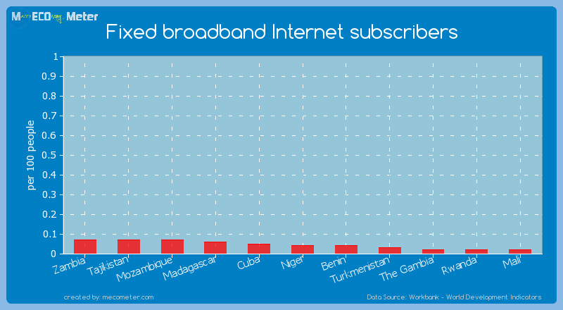 Fixed broadband Internet subscribers of Benin