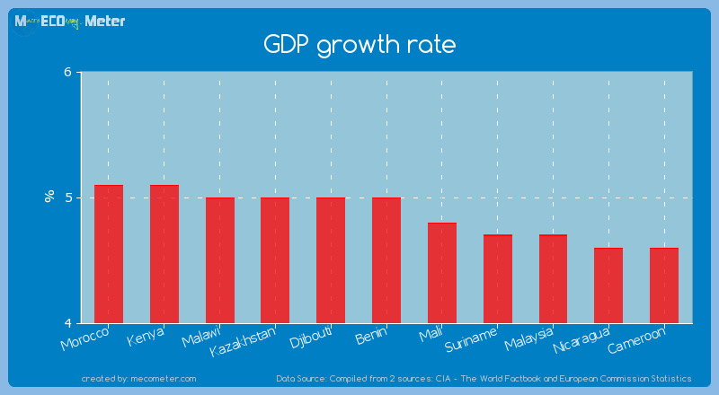GDP growth rate of Benin