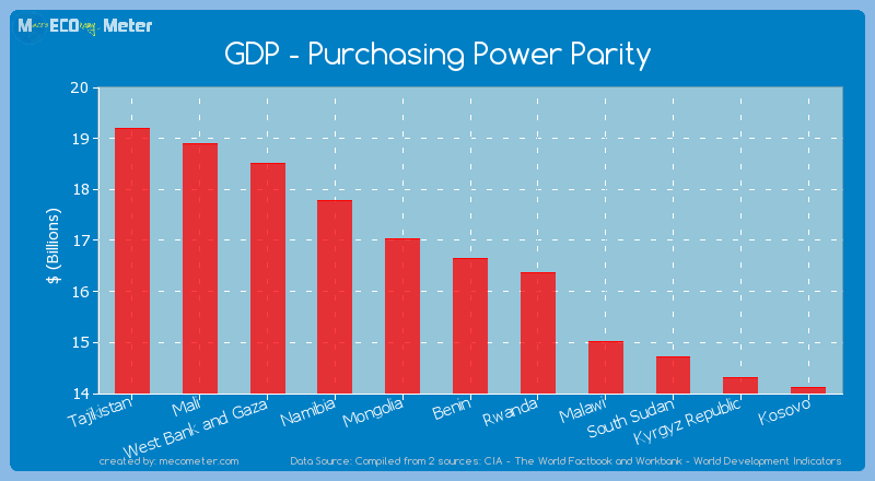 GDP - Purchasing Power Parity of Benin