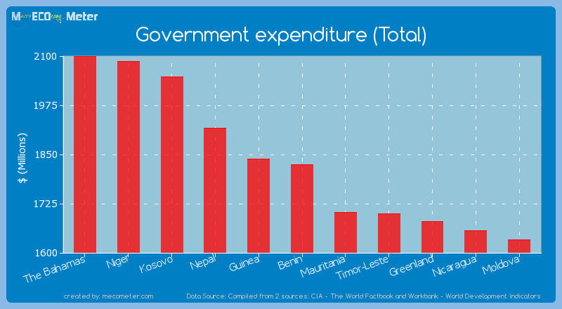Government expenditure (Total) of Benin