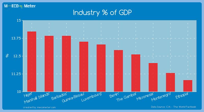 Industry % of GDP of Benin