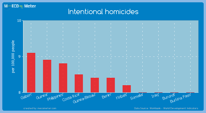 Intentional homicides of Benin