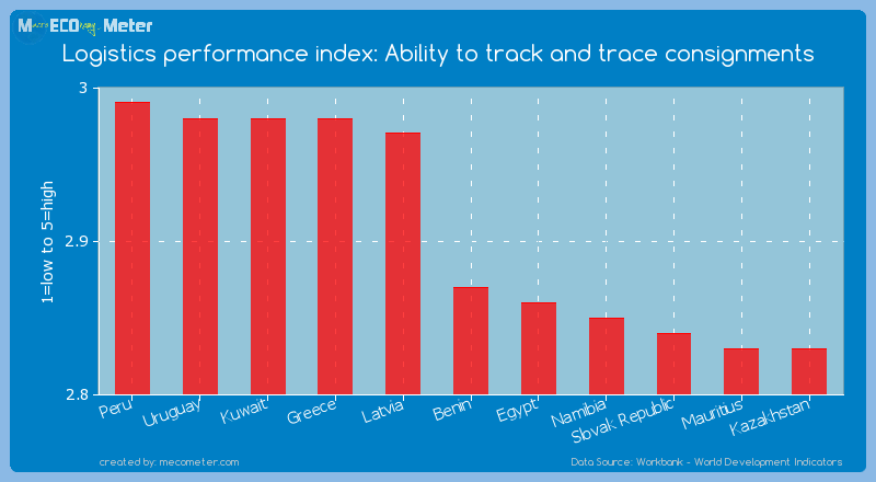 Logistics performance index: Ability to track and trace consignments of Benin