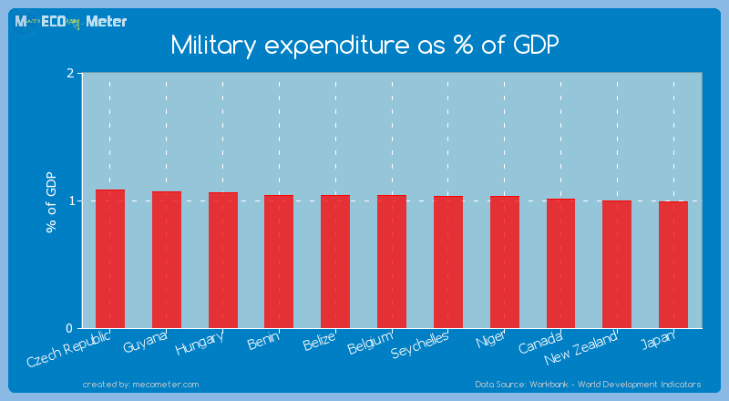 Military expenditure as % of GDP of Benin