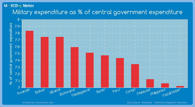 Military expenditure as % of central government expenditure of Benin