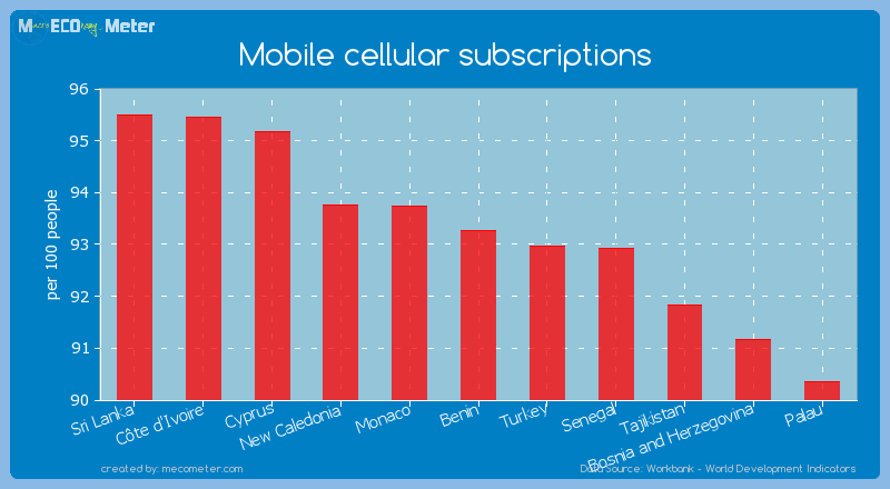 Mobile cellular subscriptions of Benin